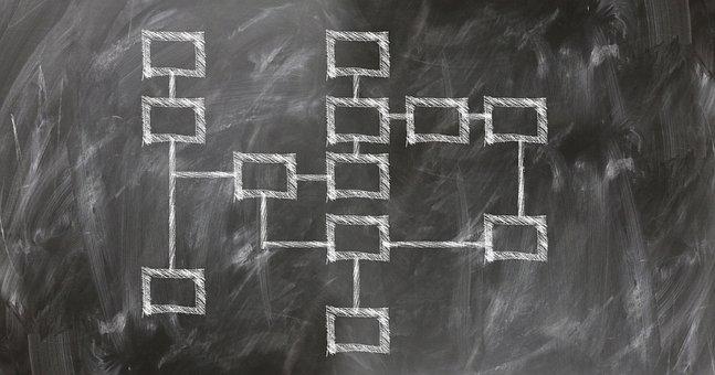 Organization Chart, Production Planning, Control