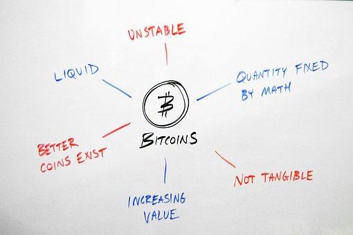 Bitcoin, Pros, Cons, Benefits, Drawbacks, Advantages