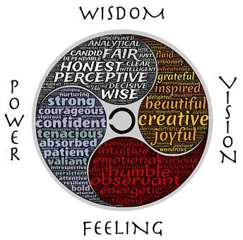 Wisdom, Power, Vision, Feeling, Mind, Body, Spirit