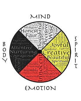 Medicine Wheel, Wholeness, Well Being, Four Directions