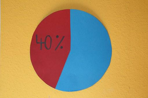 Pie Chart, Forty Percent, Percent, 40, 60