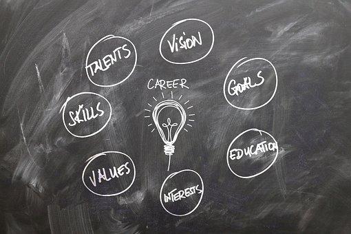 Board, School, Training, Career, Talent, Vision, Target