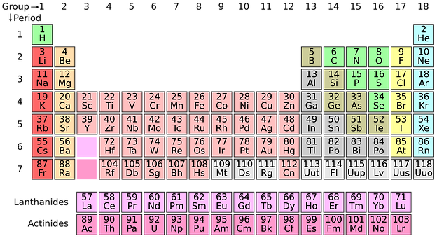 Periodic System, Chemistry, Science, Education, School