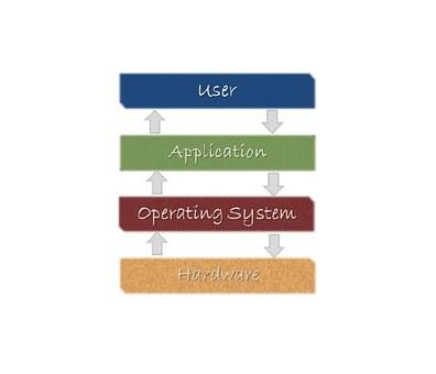 Computer, Software, Technology, Internet, Business, Web