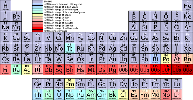 Periodic Table, Chemistry, Science, Education, School