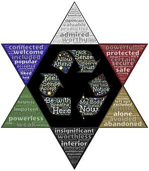 Meditation, Judgment, Comparison