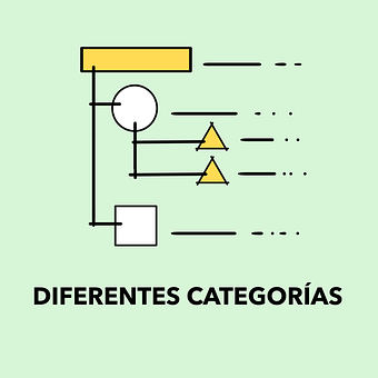 Categories, Square, Circle, Green, Yellow, Hierarchy