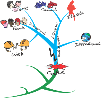 Conflict, Mind Map, Conflict Resolution