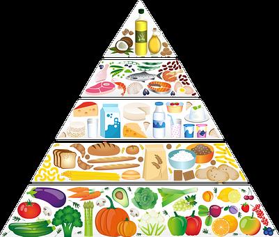 Food Pyramid, Eating Pyramid, Nutrition, Nutrients