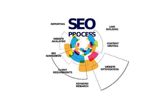 Search Engine Optimization, Marketing, Keyword, Seo