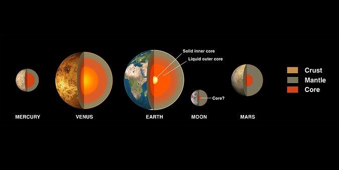 Planet, Planetary System, Mercury, Venus, Earth, Moon