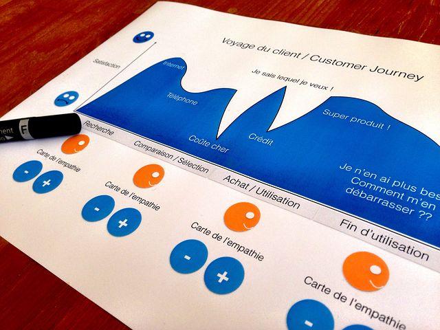 Customer Journey, Design Thinking, Designer