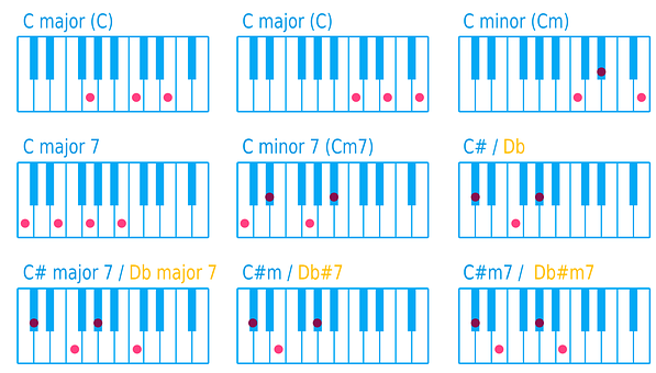 Piano, Keyboard, Key, Chord, Music, Chart, Finger, Tone