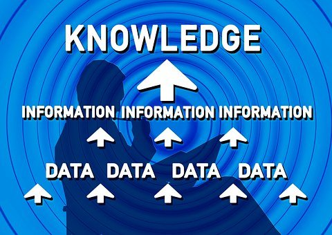 Combine, Research, Data, Information, Knowledge, Circle
