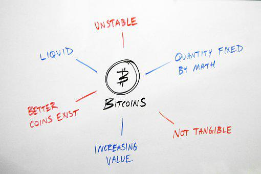 Bitcoin, Pros, Cons, Benefits, Drawbacks, Advantages